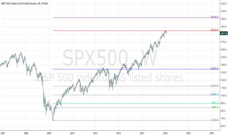 SPX500: Possible levels of Pivot index S & P 500