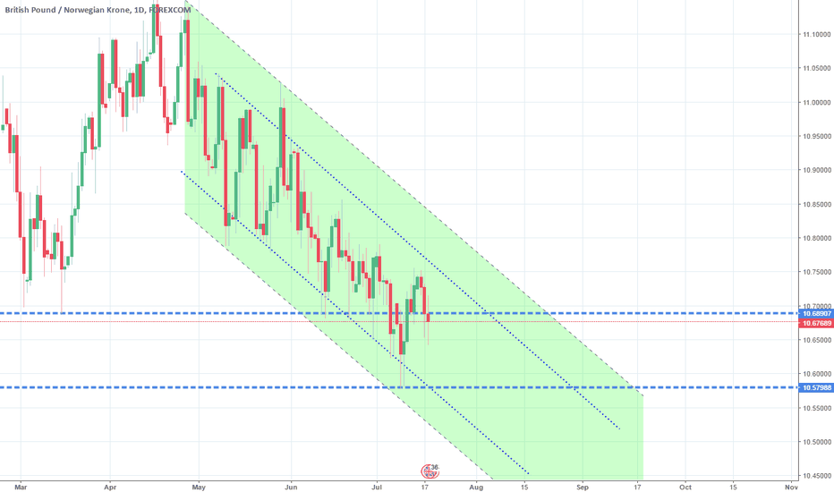 GBPNOK: Target hit. Channel Down continuation. Short.