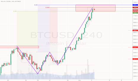 BTCUSD: Is bitcoin about to introduce us a new harmonic pattern?