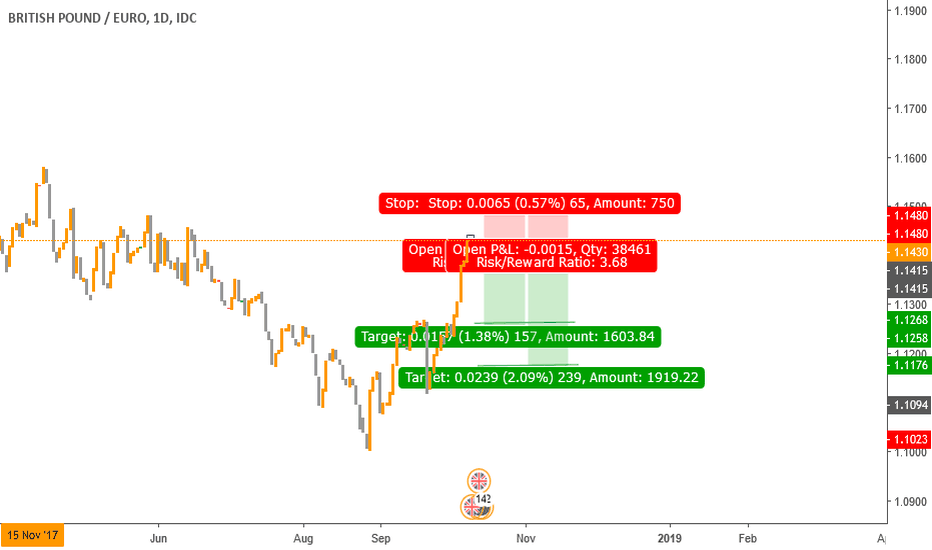 GBPEUR: GBP/EUR Short