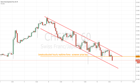 CHFJPY: CHFJPY breaking down