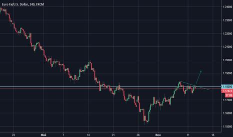 EURUSD: Евро смотрит на верх