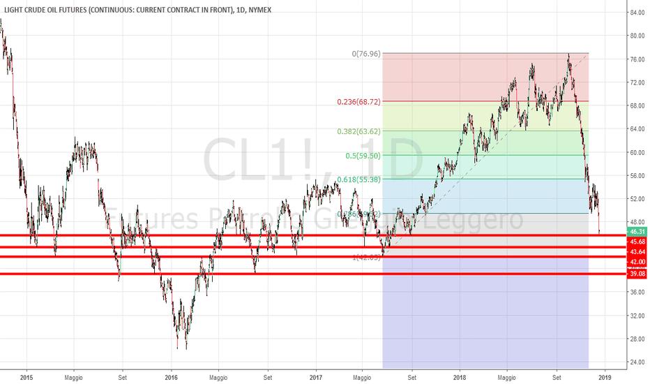 CL1!: Crude oil analisi grafica e livelli operativi