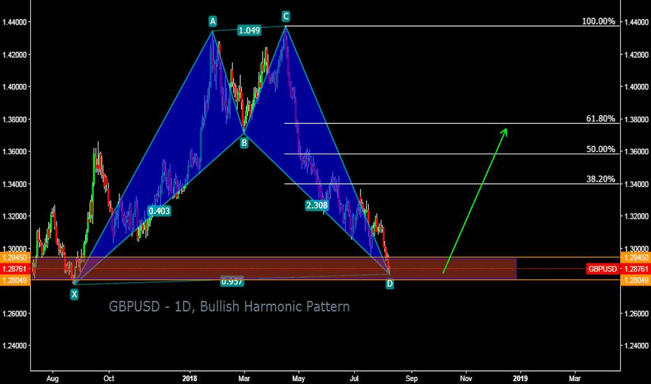 GBPUSD: GBPUSD - 1D, Bullish Harmonic Pattern