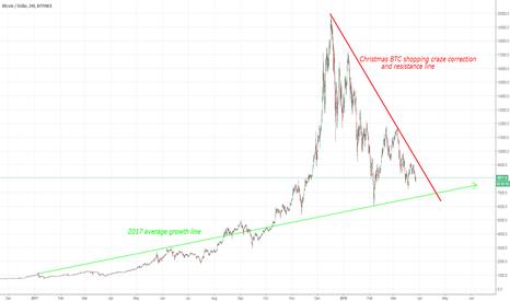 BTCUSD: BTC average growth line & BTC stabilizing