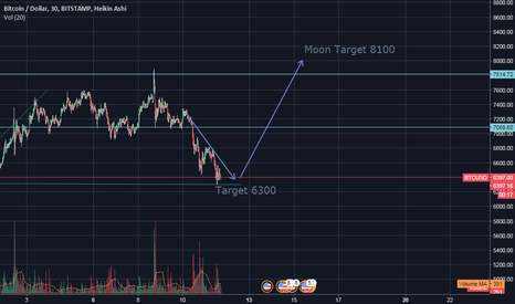 BTCUSD: Prepare for Moon Bitcoin