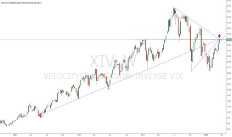 XIV: XIV: Four resistance trend-lines