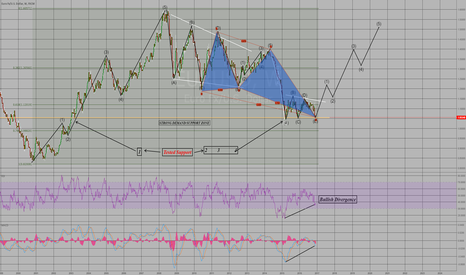 EURUSD: EU Projection