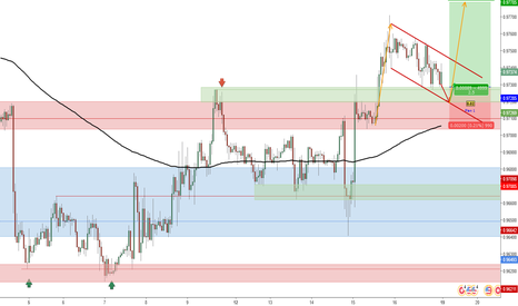 USDCHF: Possible Long Position for USD/CHF_Trade Plan 2017.06.18