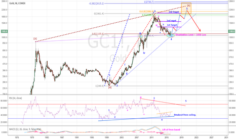 GC1!: GOLD - HAS NOT LOST IT'S GLITTER YET - (UPDATED)