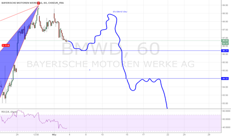 BMW: A bearish butterfly but...