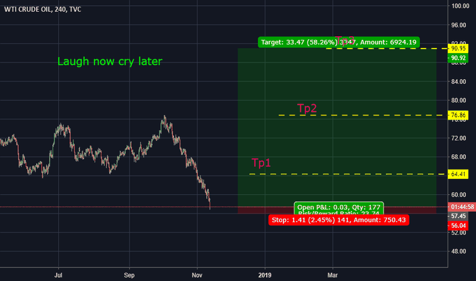 USOIL: Laugh now and cry later , long oil