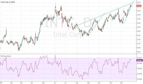 INTC: Intc short watch