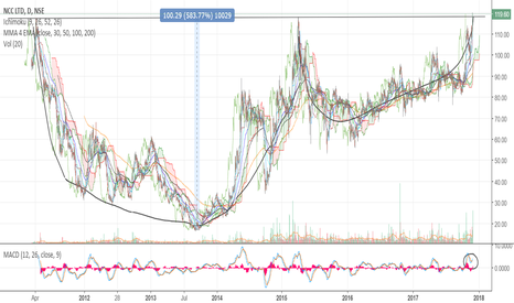 NCC: Buy NCC-A strong Multi Year Cup & Handle Breakout.Tgt 84% upside