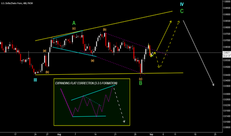 USDCHF: USD/CHF - LOOKING TOWARDS THE UPSIDE