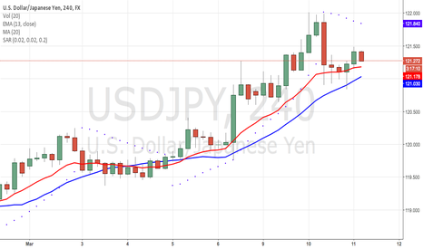 USDJPY: SWAG SAGO SHORT ON USDJPY