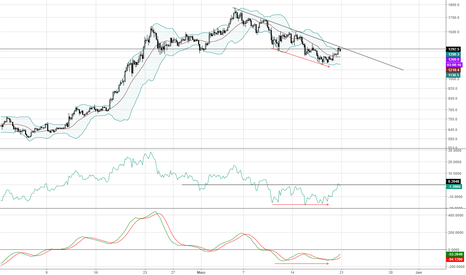 BCHUSD: Divergência nos indicadores