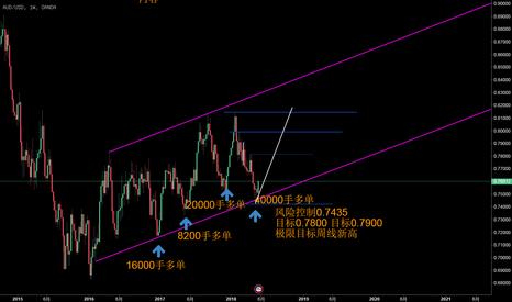 AUDUSD: 【邱恒璇】澳元兑美元未来两个月中线看涨至0.7900上方