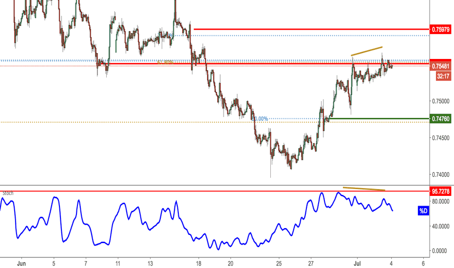 CADCHF: CADCHF approaching resistance, potential reversal!