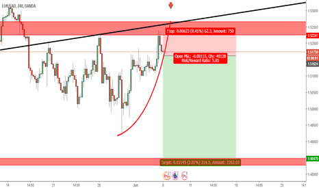 EURCAD: eurcad downside