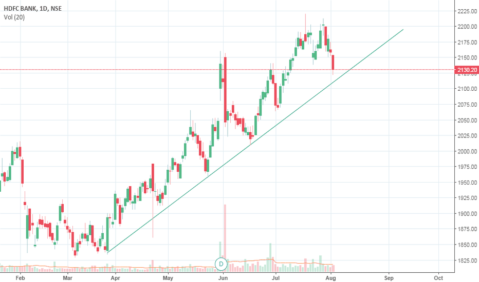 HDFCBANK: HDFC Bank nearing its support of trendline