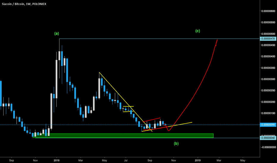 SCBTC: Siacoin / BTC - Buy the retest of the lows