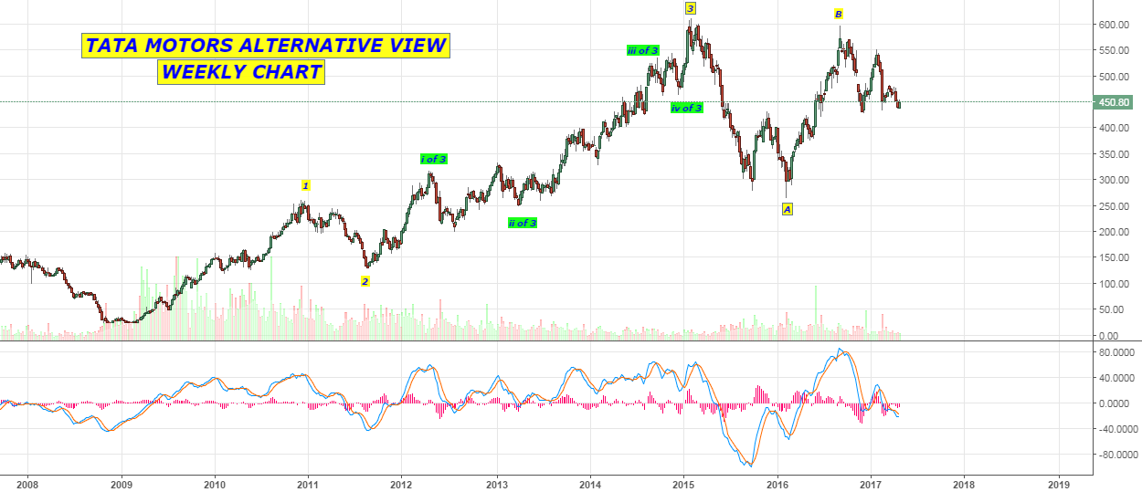 TATA MOTORS WEEKLY CHART - ELLIOTT WAVE