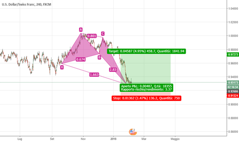USDCHF: Crab Bullish H4