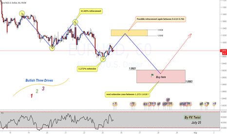 "EURUSD: [H1] Formation of symmetrical structure & ""The 3 Drives"" pattern"