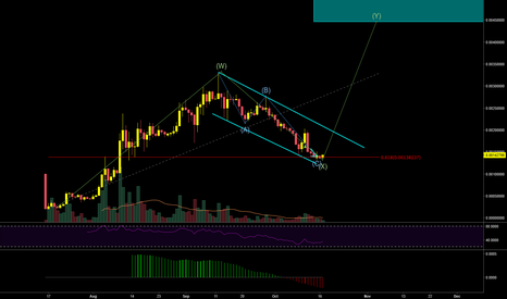 OMGBTC: $OMG going for the next leg up?