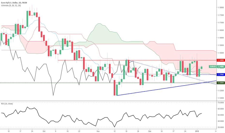 EURUSD: Euro Dollar - Analyse Technique, vendredi 04 janvier 2019