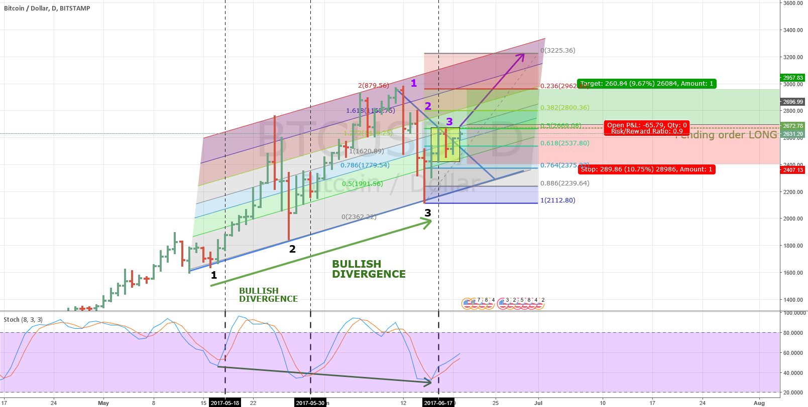 BITCOIN will have a big movement to 3225