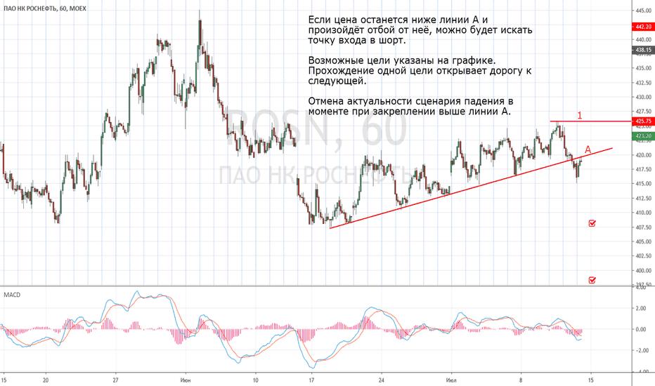 роснефть курс акций