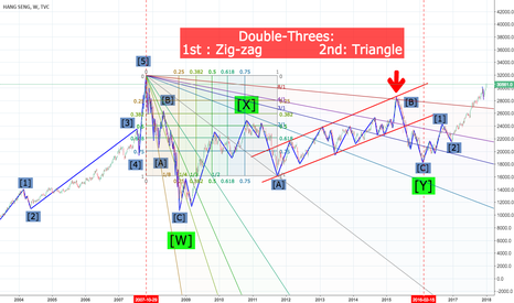 HSI: Hang Seng Index Elliot Wave+Gann Tools (2007-2016)