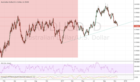 AUDUSD: now buy it again