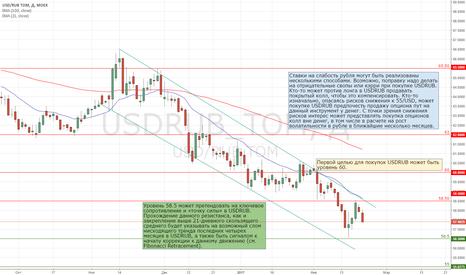 USDRUB_TOM: Покупка USDRUB с целью 60. Внешние и внутренние риски нарастают.