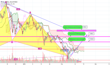 BTCUSD: Bitcoin Price prediction - UPDATED