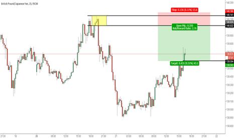 GBPJPY: Pounds, short-term trading plan