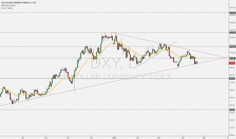 DXY: Dolar Bulls Perdendo o Controle?
