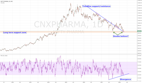 CNXPHARMA: Multiple indications of bottom