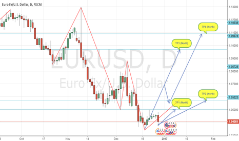 EURUSD: EU About Time - Will be A long Journey but 1.10  Cometh