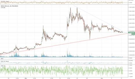 XEMBTC: XEM Chart