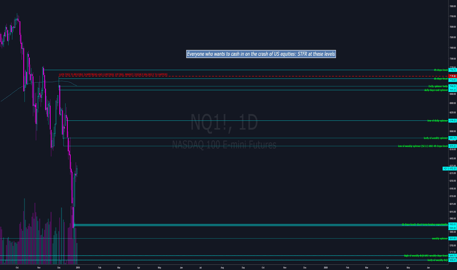 NQ1!: Bears coming out to play