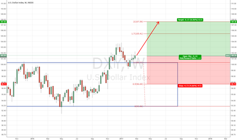 DXY: DXY bullish move expected as range has broken.