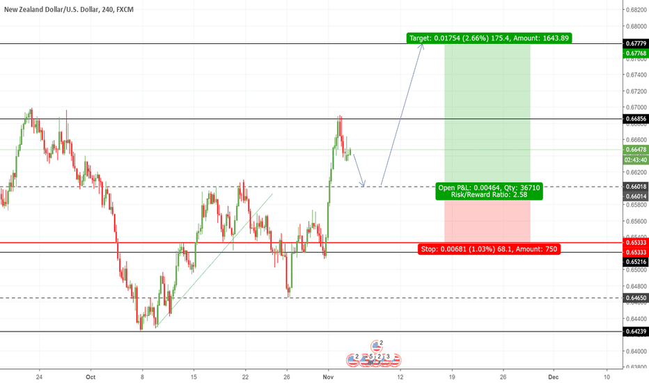 NZDUSD: A Potential long NZDUSD awaits...