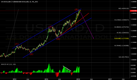 USDCAD: Sell if it breaks yellow line. 5 wave pattern have finished.