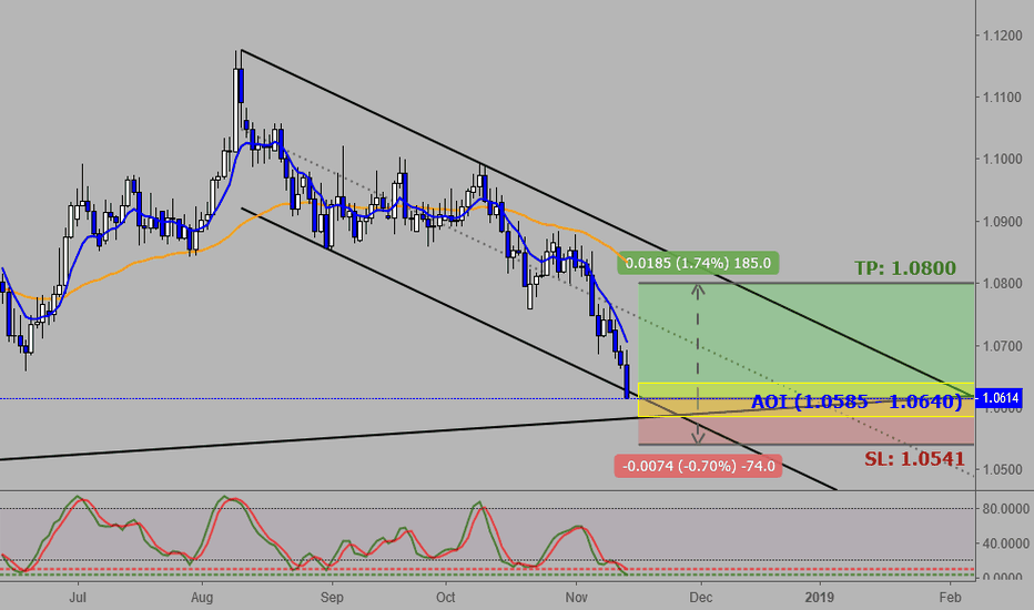 AUDNZD: AUDNZD: Revival of the AUD Strength?