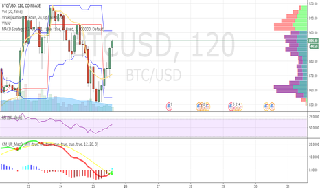 BTCUSD: VolProf help needed