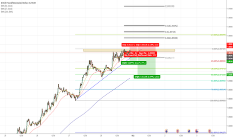 GBPNZD: GBPNZD 15M TF retracement idea
