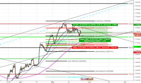 GBPAUD: Pending order from the levels. we will see
